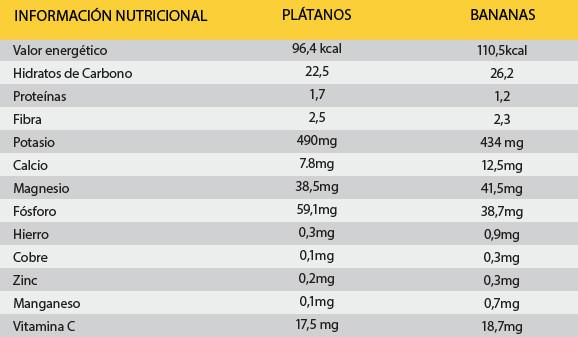 Tabla nutricional de los plátanos y bananas